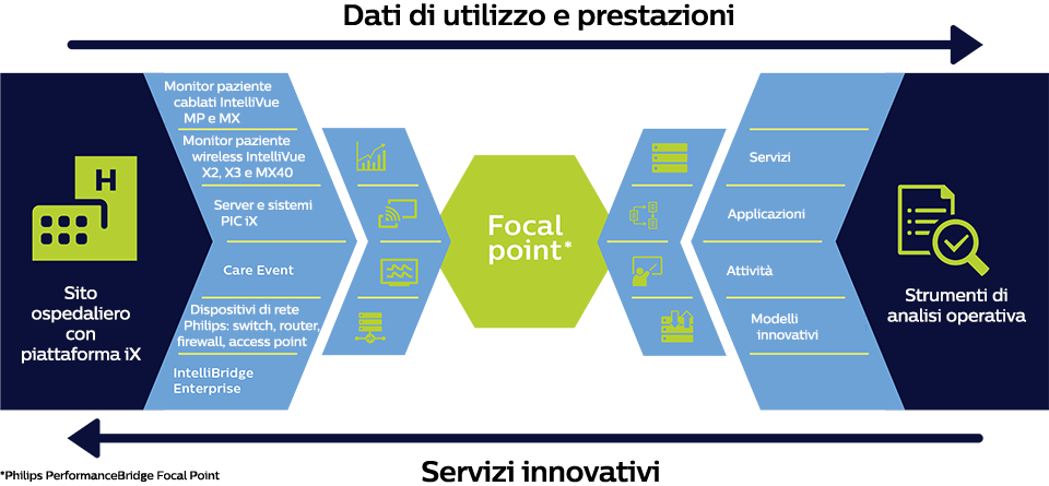 Infografica Focal Point