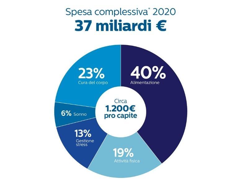 Philips Presenta Il Rapporto Sull Economia Del Benessere 2020 Philips